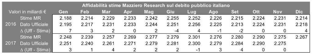 dewboto Mazziero affidabilità