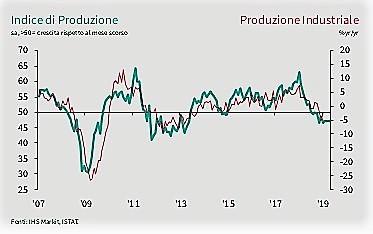 PMI indice produzione